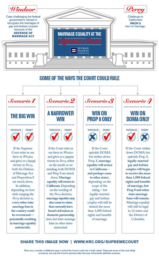 Supreme Court Decisions Scenarios
