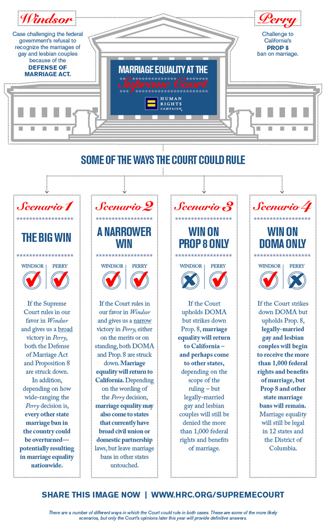 Supreme Court Decisions Scenarios