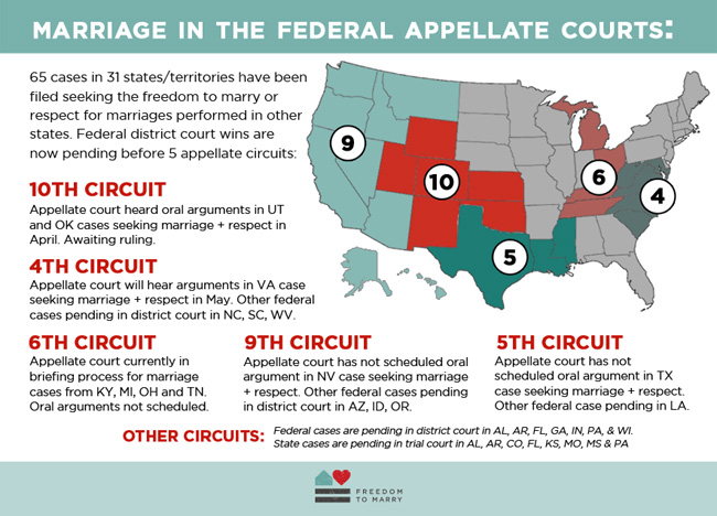 Marriage Appellate Courts